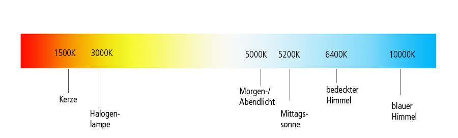 Farbtemperatur, Kelvin, warm weiß, neutral weiß, kalt weiß, Tageslichtfarbe, LED Wissen, LED Leuchtmittel, LED Lampen, LED Lampe, Led Farbe, LED Farbtemperatur