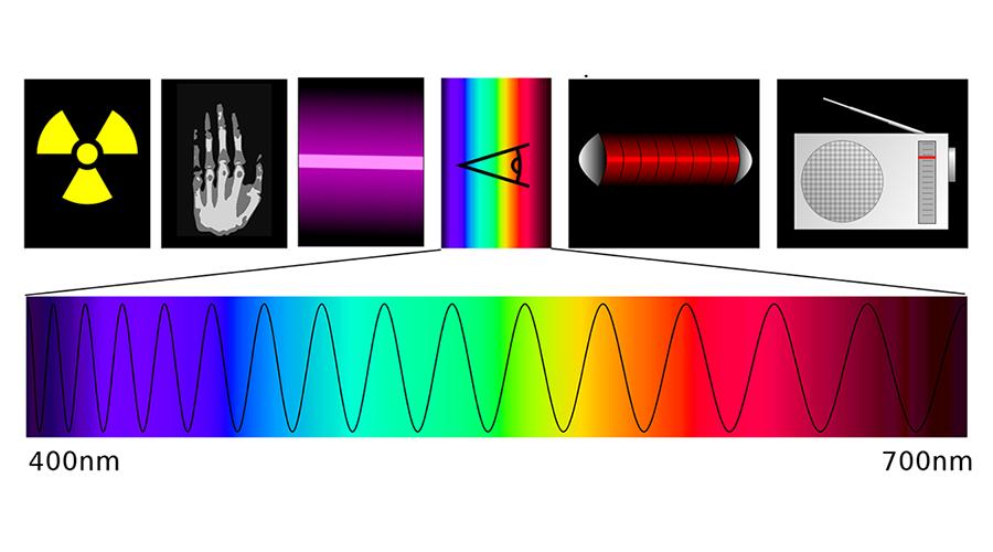 Licht, Entstehung von Licht, Spektrum, Licht Wahrnehmung, Licht Wirkung, optisches Licht, Spektrum Licht, künstliche Beleuchtung, LED Beleuchtung