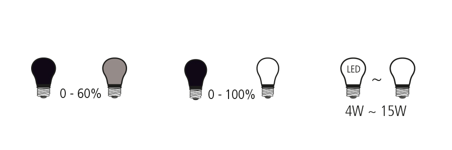 LED Leuchtmittel, LED Lampen, Symbole LED Lampen, LED Symbole, LED Verpackung Zeichen, Symbole auf Lampen Verpackung