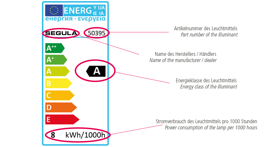 LED Leuchtmittel, LED Lampen, Symbole LED Lampen, LED Symbole, LED Verpackung Zeichen, Symbole auf Lampen Verpackung, Energielabel, EU Energieklasse, Energieklassen EU, Energielabel LED, LED Energielabel