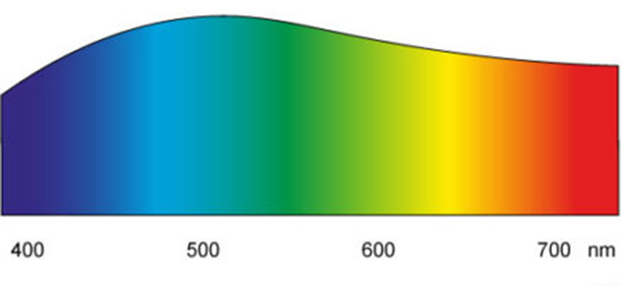LED Lampen, Farbspektrum, Lichtspektrum, LED Spektrum, Filament LED, Fluoreszenz, Phosphor, Lichtfarbe, Farbtemperatur, gleichmäßiges Lichtprektrum, LED Blauanteil